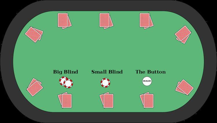 موقعیت دیلر، بیگ بلایند و اسمال بلایند در میز بازی پوکر
