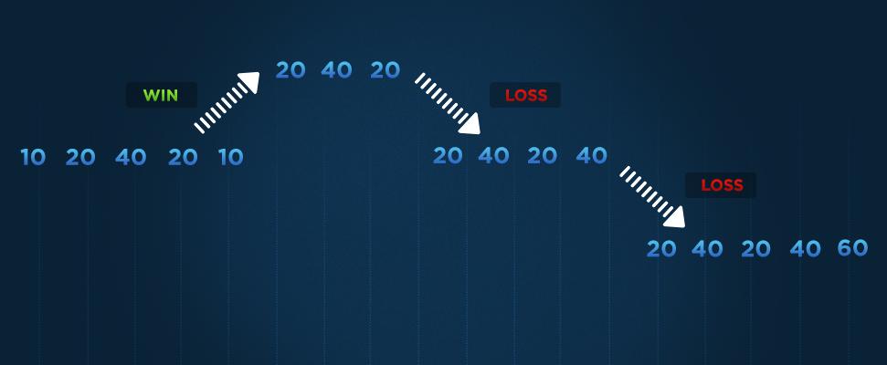استراتژی پیش بینی لابوچر (labouchere)