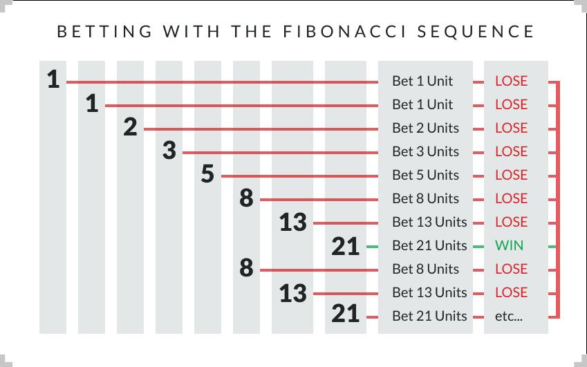 استراتژی فیبوناچی در شرط بندی