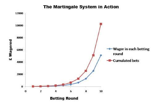 استراتژی مارتینگل در شرط بندی